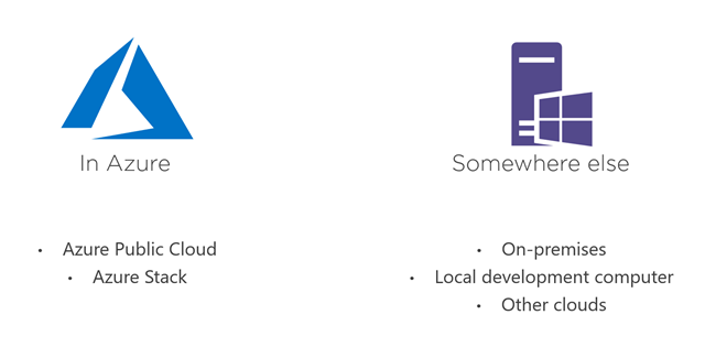 Illustration contrasting running apps in Azure and somewhere else