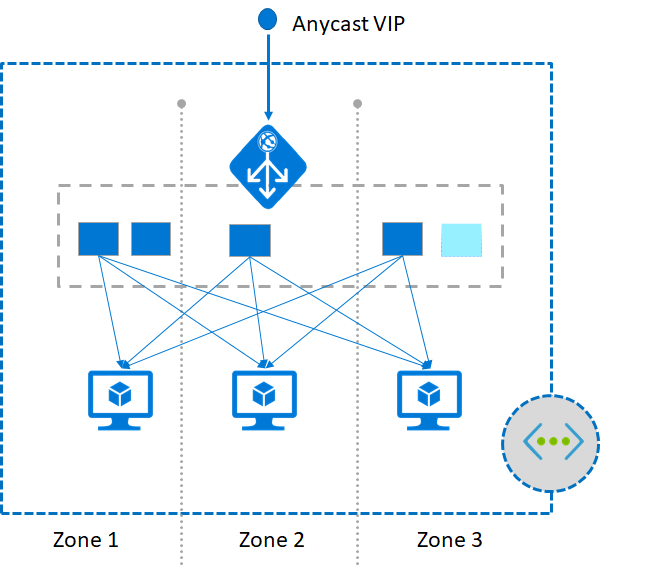 Zone Redundant Web Application Firewall
