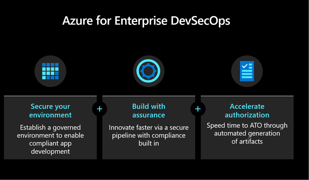 Infographic for Azure for Enterprise DevSecOps