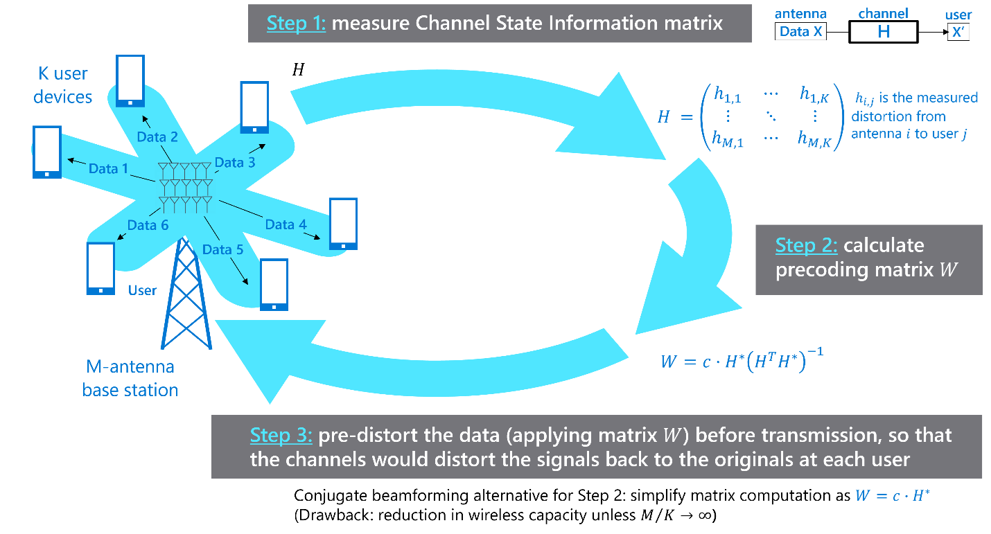 How MU-MIMO works: measure channel state information, calculate precoding matrix, and apply precoding before transmission.