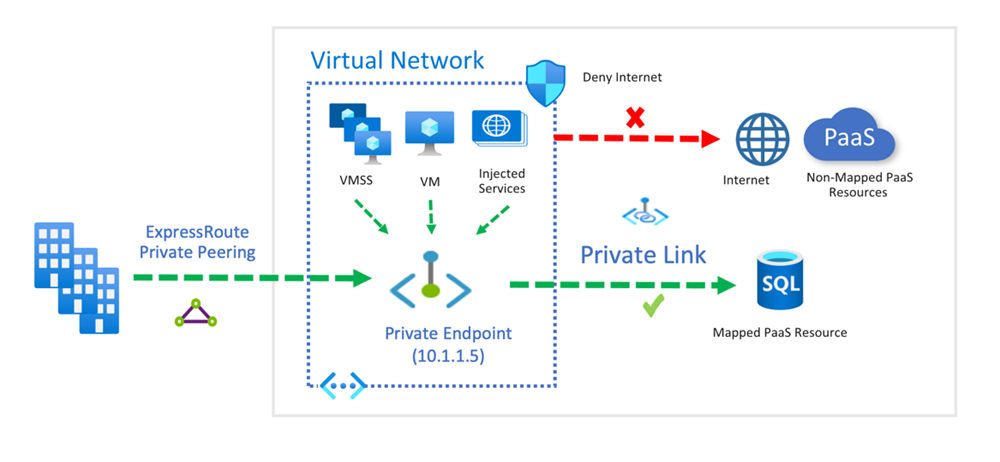 An image showing an architectural diagram of Private Link deployed cross-premises.