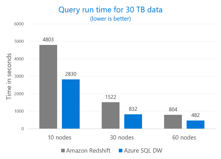 Vertical bar chart comparing query run time in  for 30 TB data on Amazon Redshift and Azure SQL DW