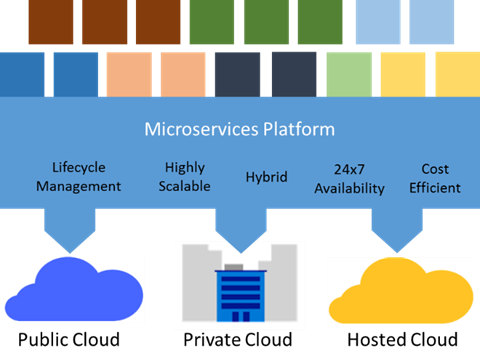 Microservices: An application revolution powered by the cloud | Blog