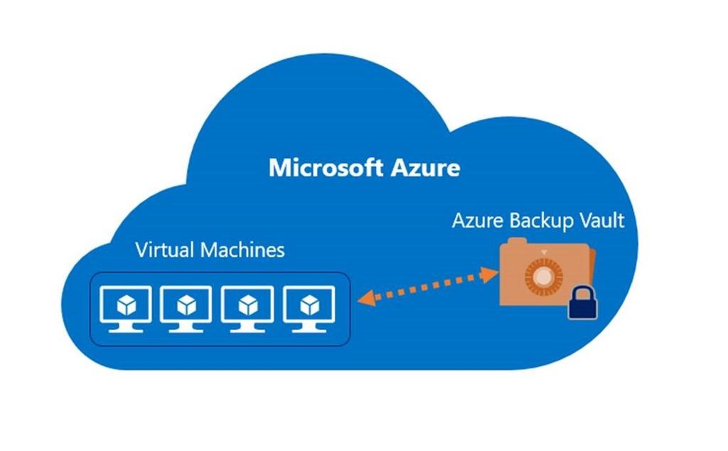 Azure Backup_Backup IaaS VMs