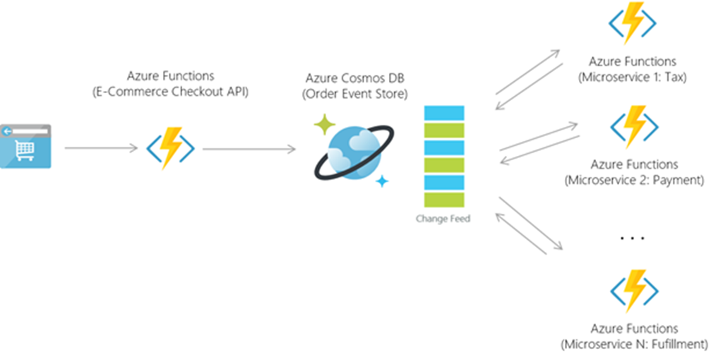 Azure Cosmosdb Database For Serverless Era Blog