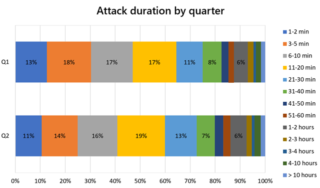 attack-duration-by-quarter