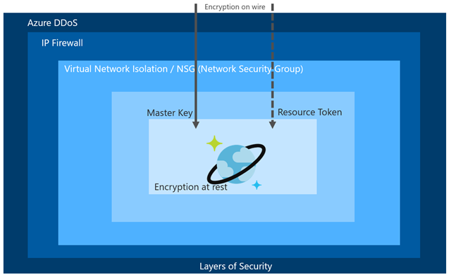 A flow chart for the various layers of security provided by Azure Cosmos DB