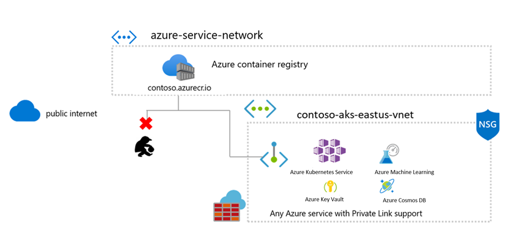 Architecture diagram showing Azure Container Registry connectivity to other Azure services over Private Link.