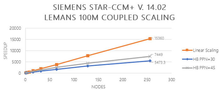 Graph of Siemens Star-CCM+ V.14.02 Le Mans 100M couple scaling - Speed up vs nodes