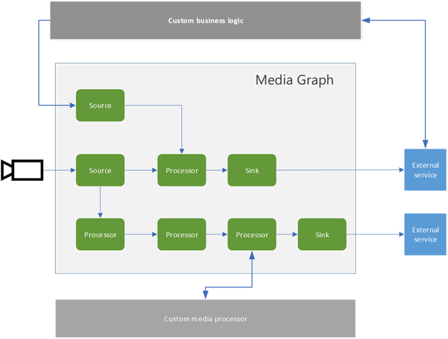 Media Graph defines the source, processor, and sink.