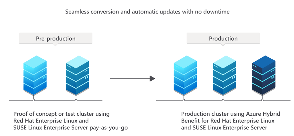 Azure Hybrid Benefit allows for seamless subscription conversion of RHEL and SLES images with no need for downtime or redeployment.