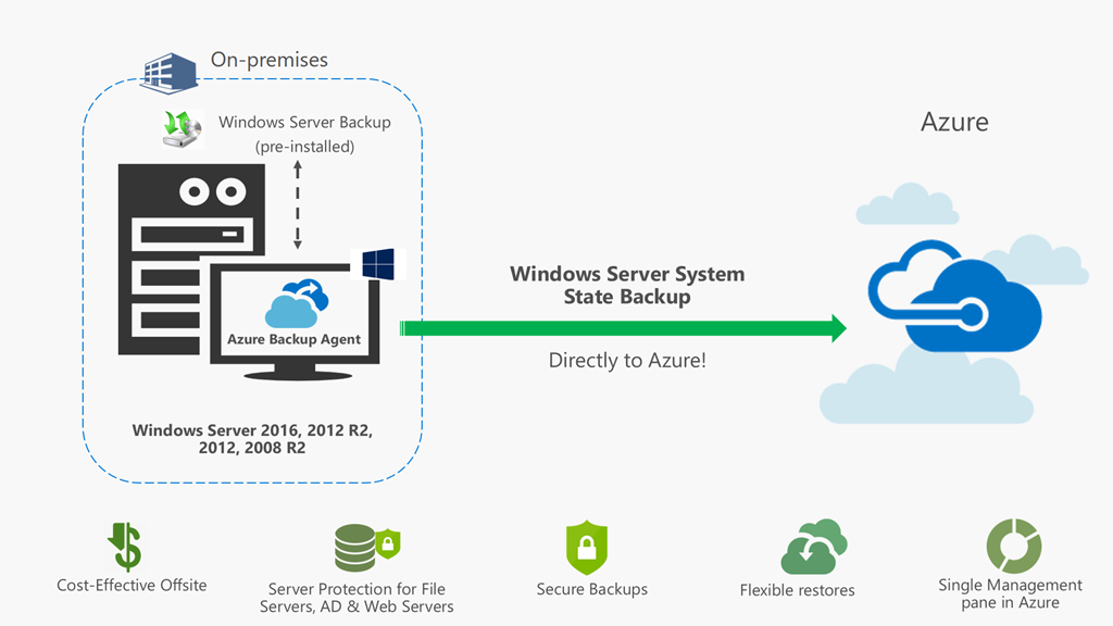 Protect Windows Server System State To Cloud With Azure