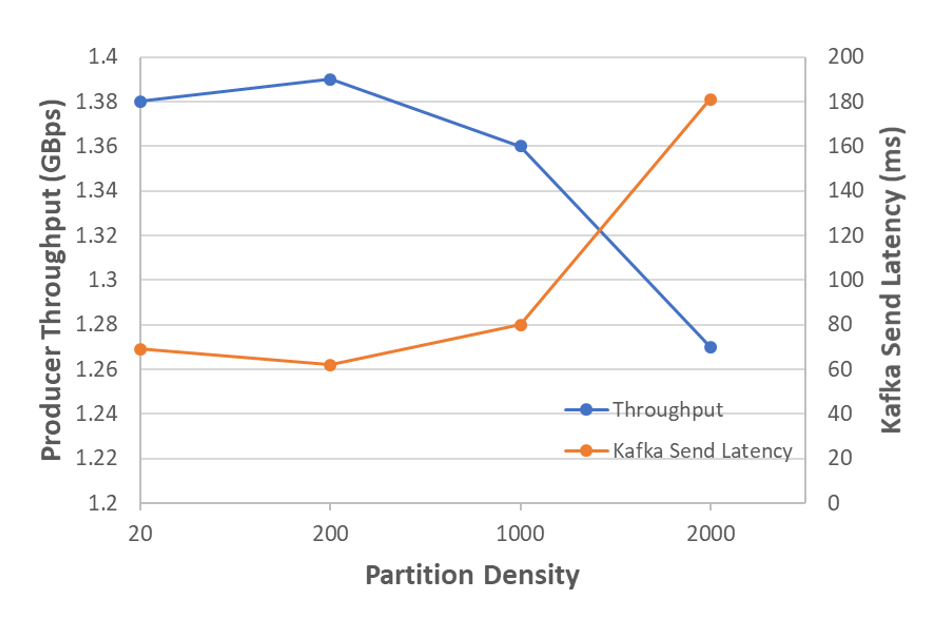 Partition density