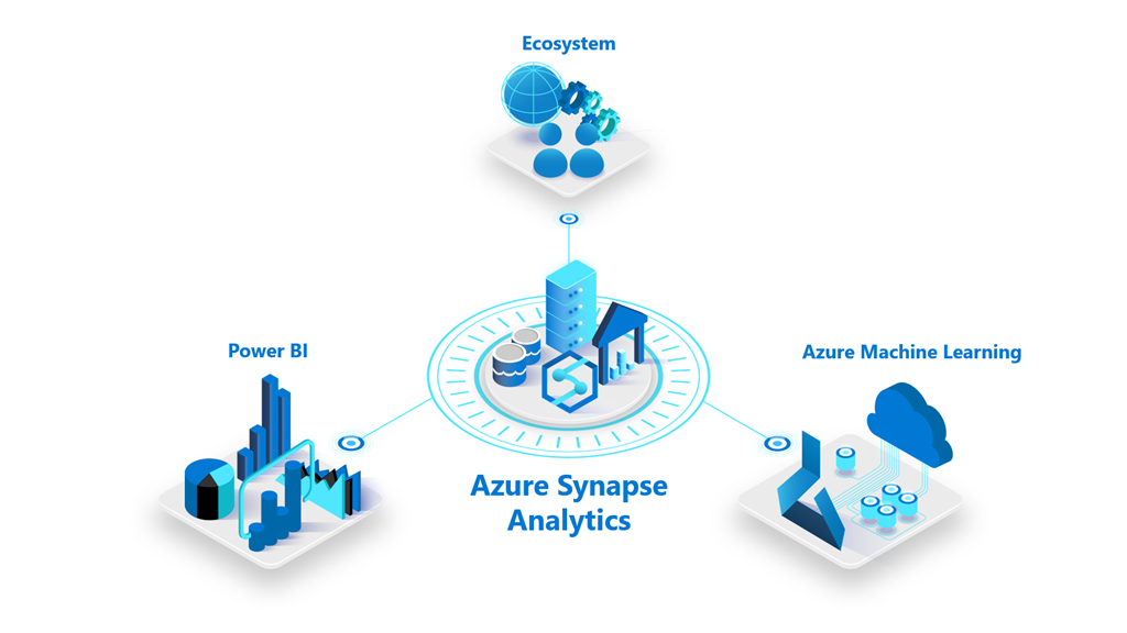 Diagrama que muestra cómo Azure Synapse Analytics conecta Power BI, Azure Machine Learning y su ecosistema.