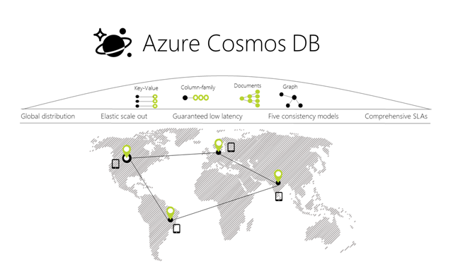 A Technical Overview Of Azure Cosmos Db Blog Microsoft Azure