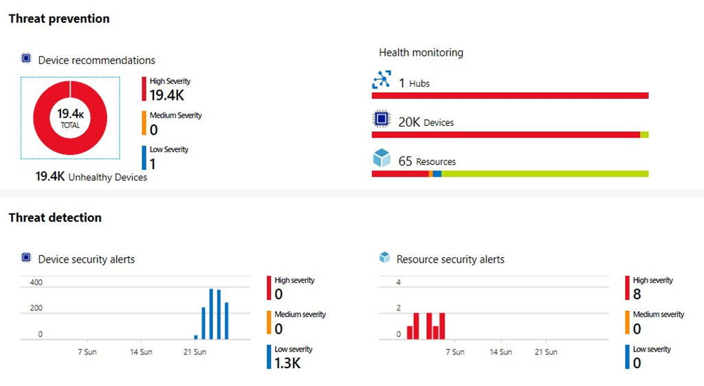 An image showing the Overview tab in Azure Security Center.
