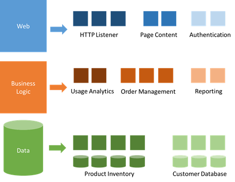 Breaking the monolith in microservices