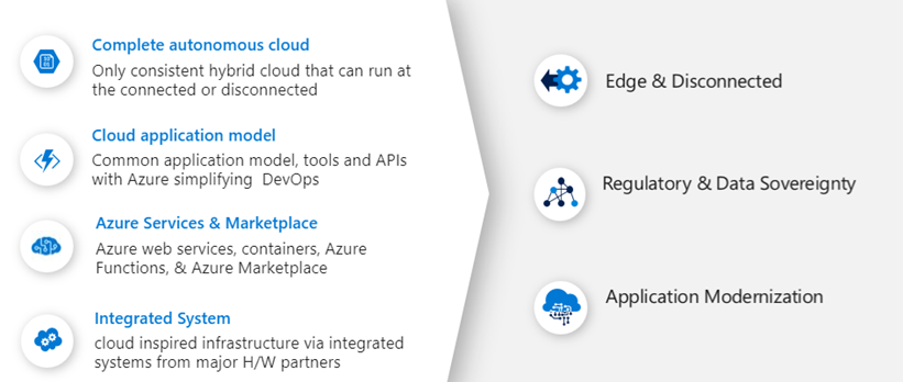 Azure Stack capability diagram