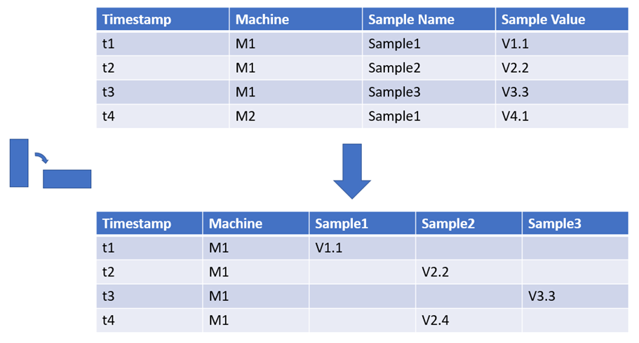You may also process the data by first transposing the raw data, which is in name value pairs