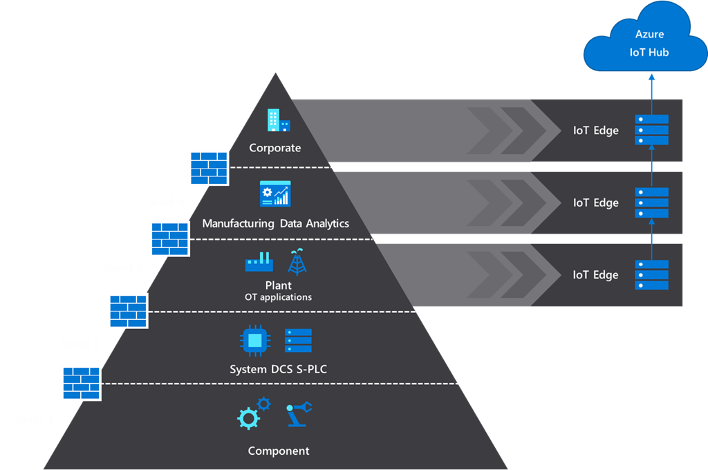 Hierarchy of IoT Edge devices to extract data from the automation pyramid