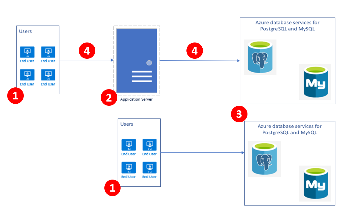 Azure Database for PostgreSQL