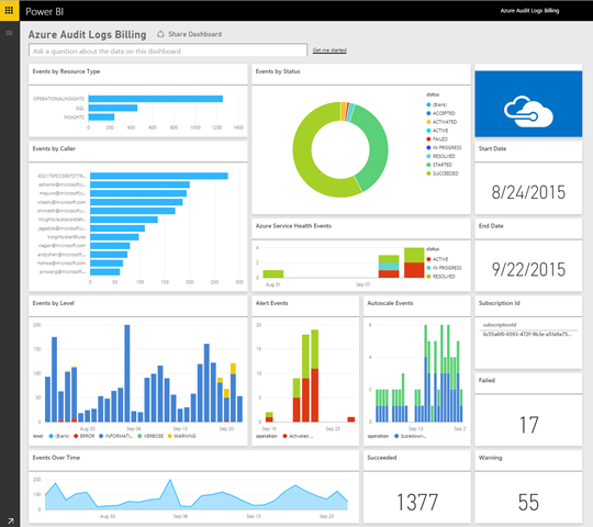 Azure Audit Logs_billing dashboard