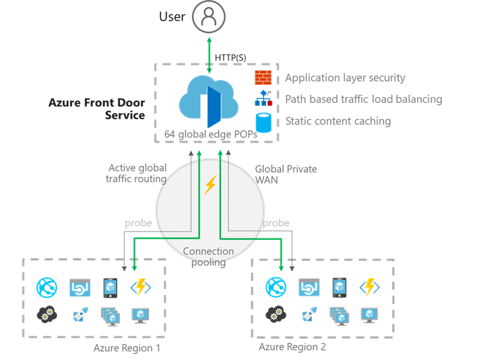 Azure Front Door Service diagram