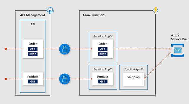 Flowchart showing the fronting of Azure API Managemnet to Azure Functions