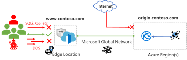 Diagram of Web Application Firewall protecting Contoso's Web App
