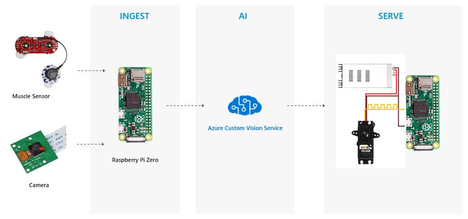 AI Oriented Architecture for smartARM