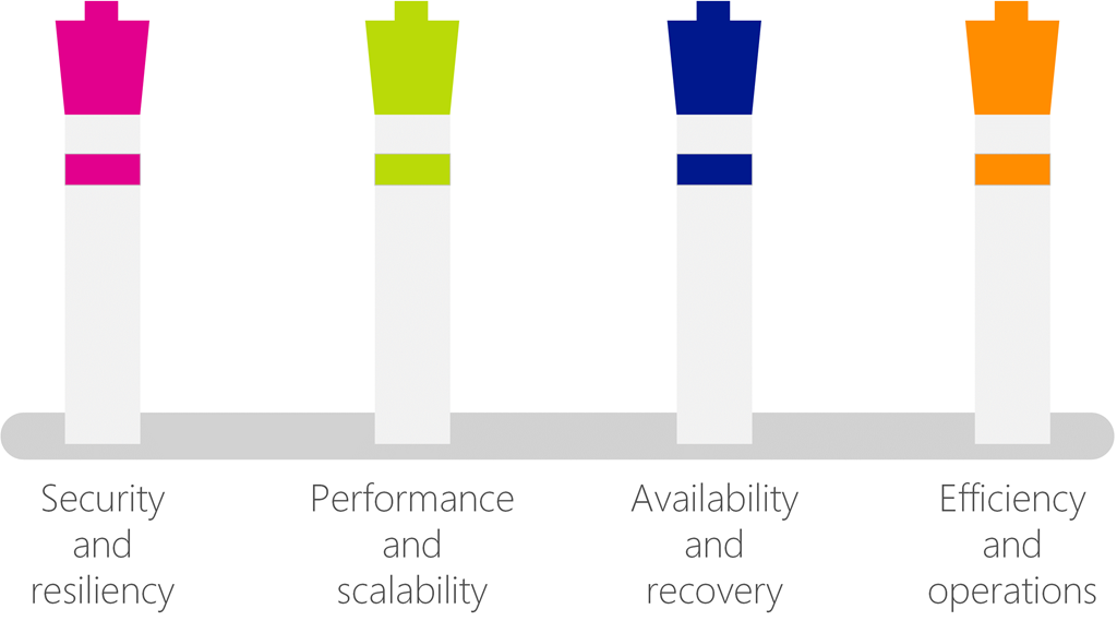 The core pillars of great Azure architecture.