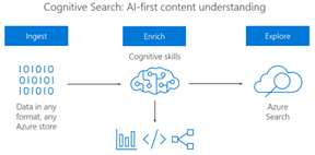 Azure Cognitive Search and Basketball flowchart