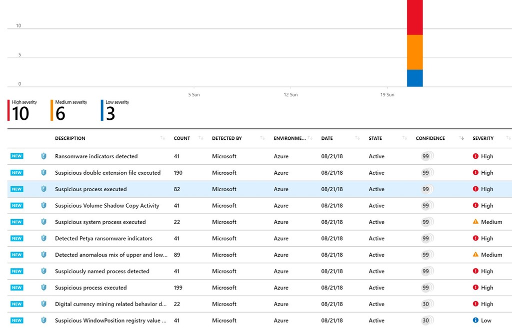 Screenshot of Azure Security Center with Confidence Scores