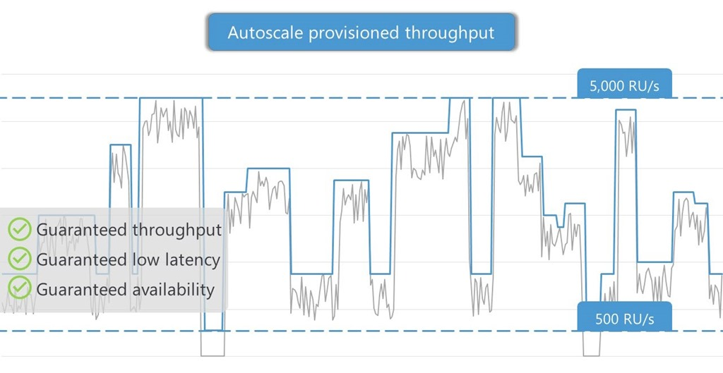 How autoscale provisioned throughput responds to workload demands and maintains SLAs.
