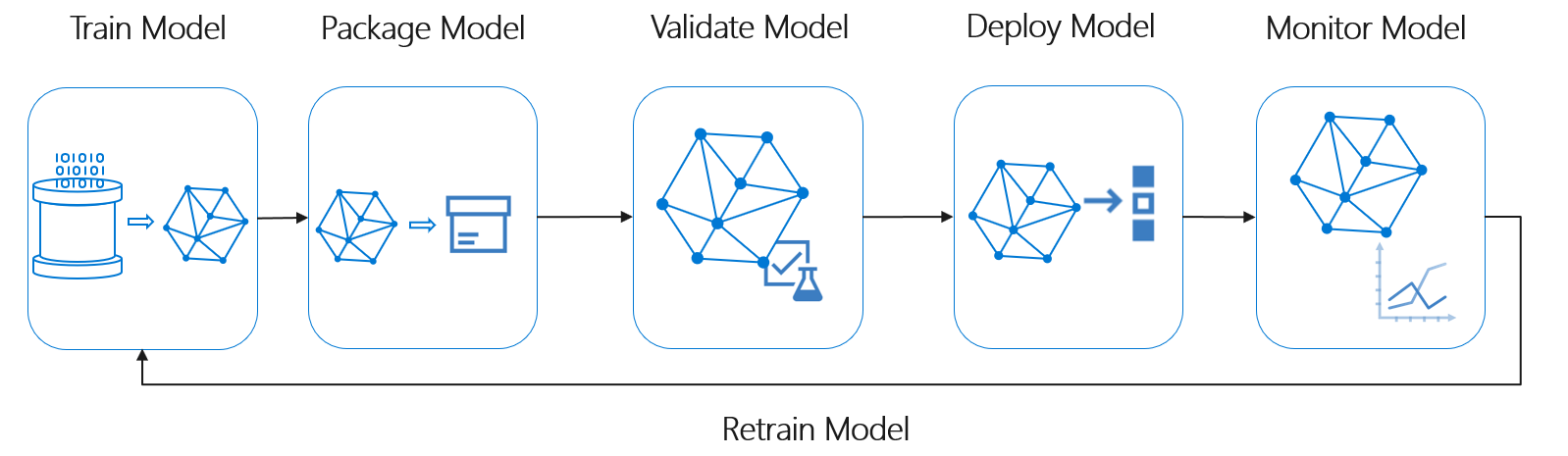 Operationalize models effeciently with MLOps