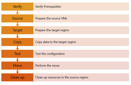 Flowchart outlining the 7 steps to ensure a successful VM transition