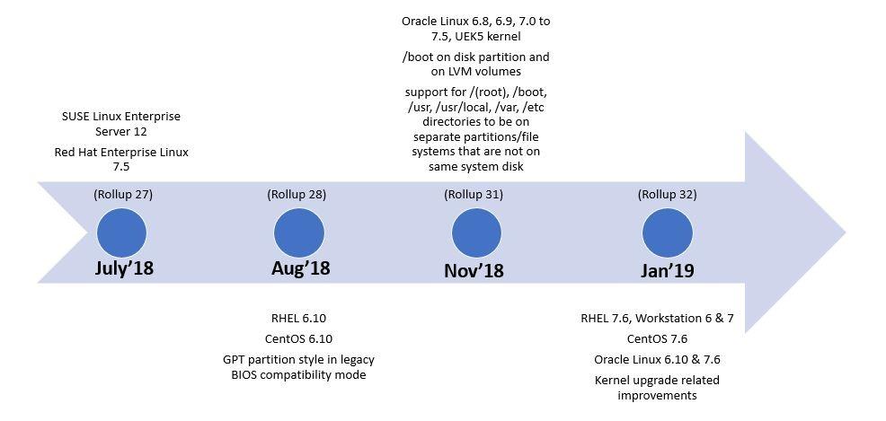 Linux Timeline Blog