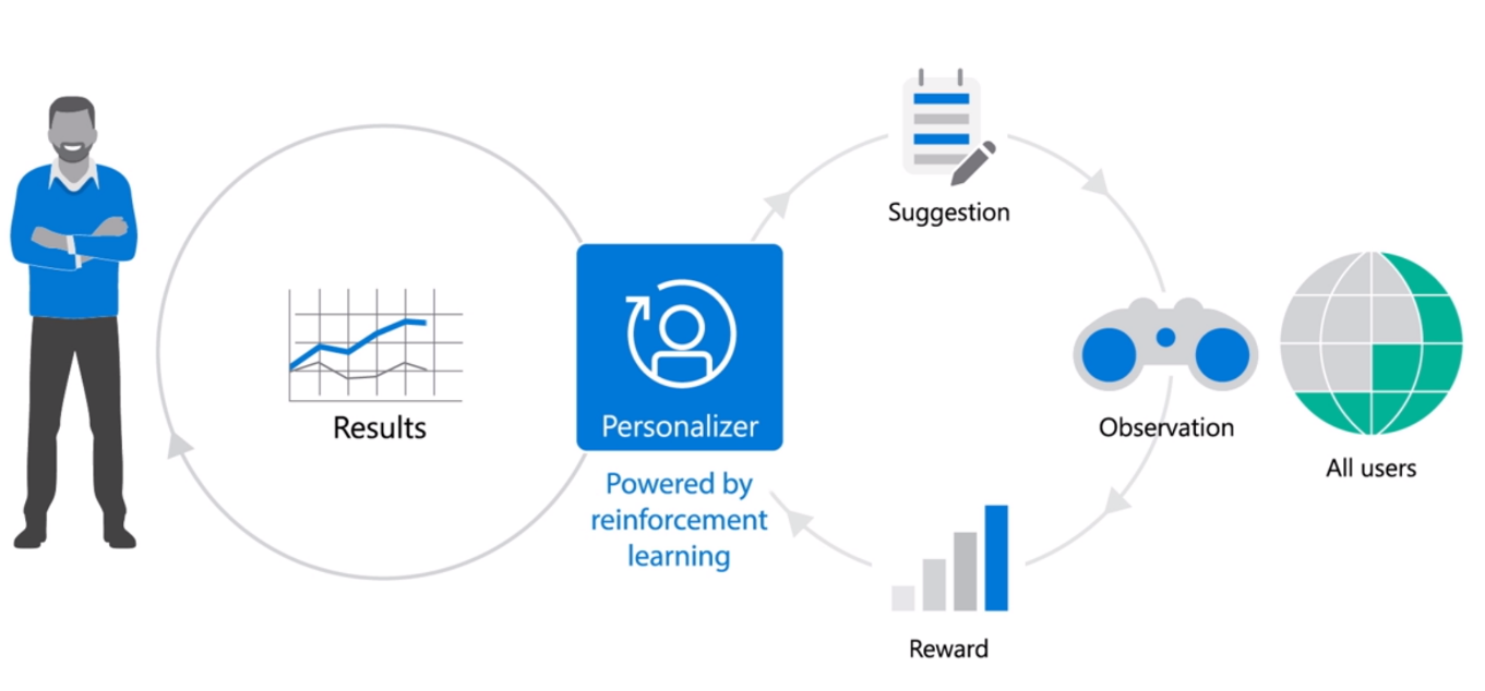A diagram that illustrates how Personalizer works to optimize towards business goals.