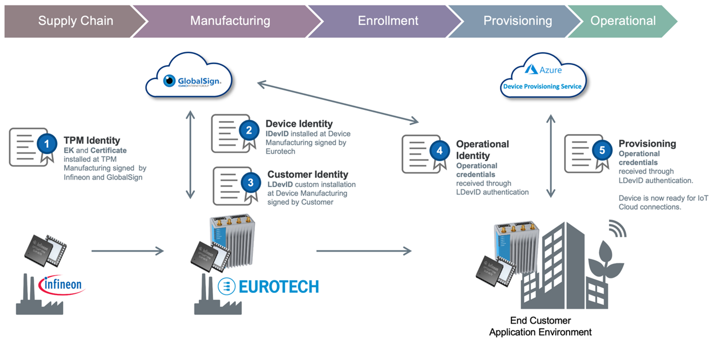 The IoT device identity lifecycle involves multiple credentials.
