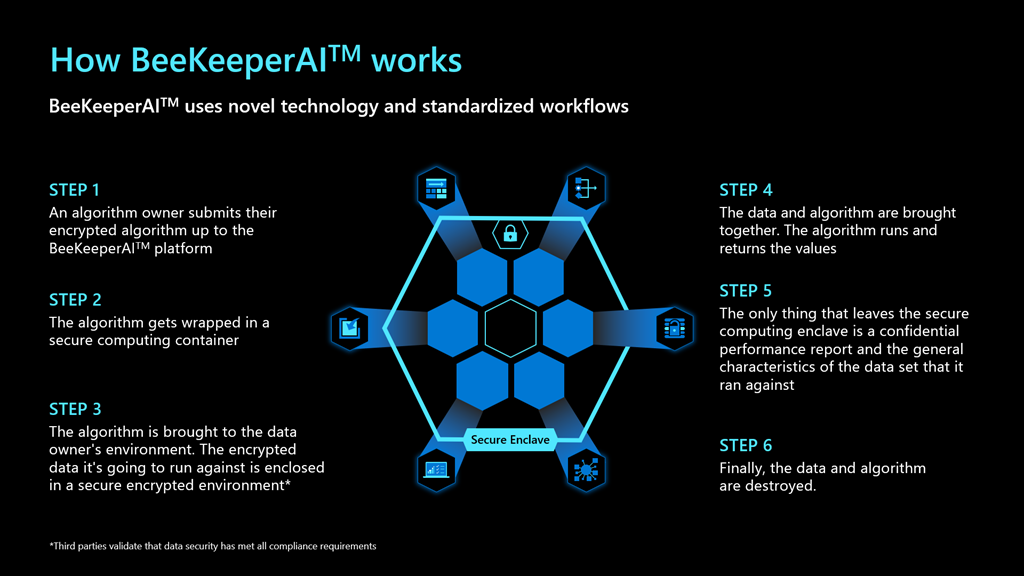 Graphic summary of information presented in the Bringing together hardware and software security section of the BeeKeeperAI blog. Image depicts the step-by-step process of how BeeKeeperAI works and utilizes hexagon style visuals to evoke a honeycomb style with icons representing the different steps of the process.
