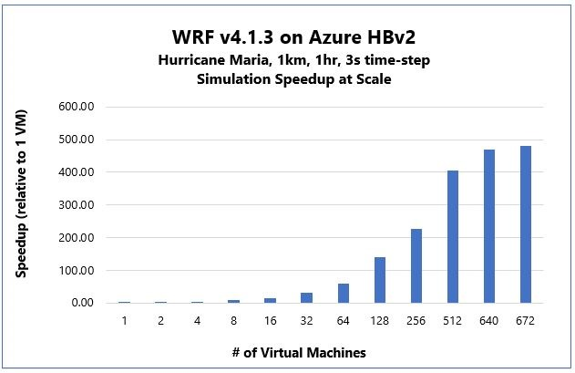 WRF v4.1.3 on Azure HBv2 benchmark results