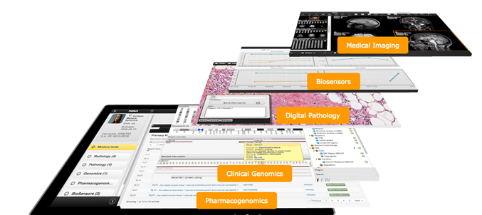 Layered representation of clinical data available through the Kanteron System including pharmacogenomics, clinical genomics, digital pathology, biosensors, medical imaging.