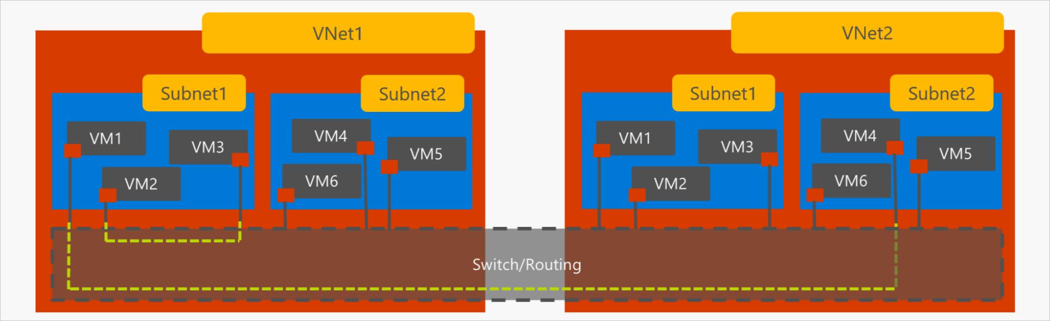 5.VNet-VNet-Peering-2-VNets_thumb[2]