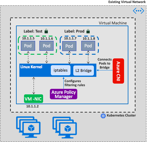 An image showing how this Azure networking policy works in conjunction with Kubernetes.
