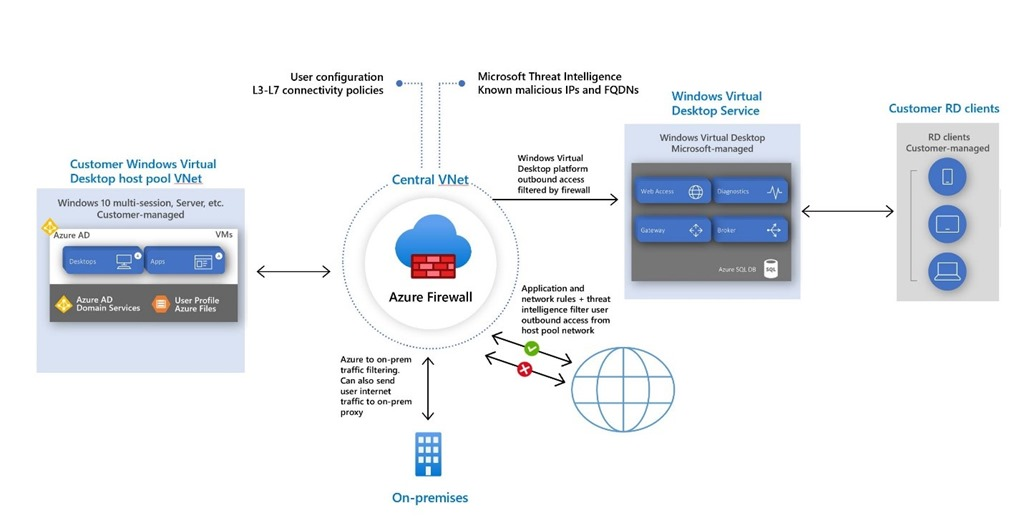 Azure Firewall protecting Windows Virtual Desktop