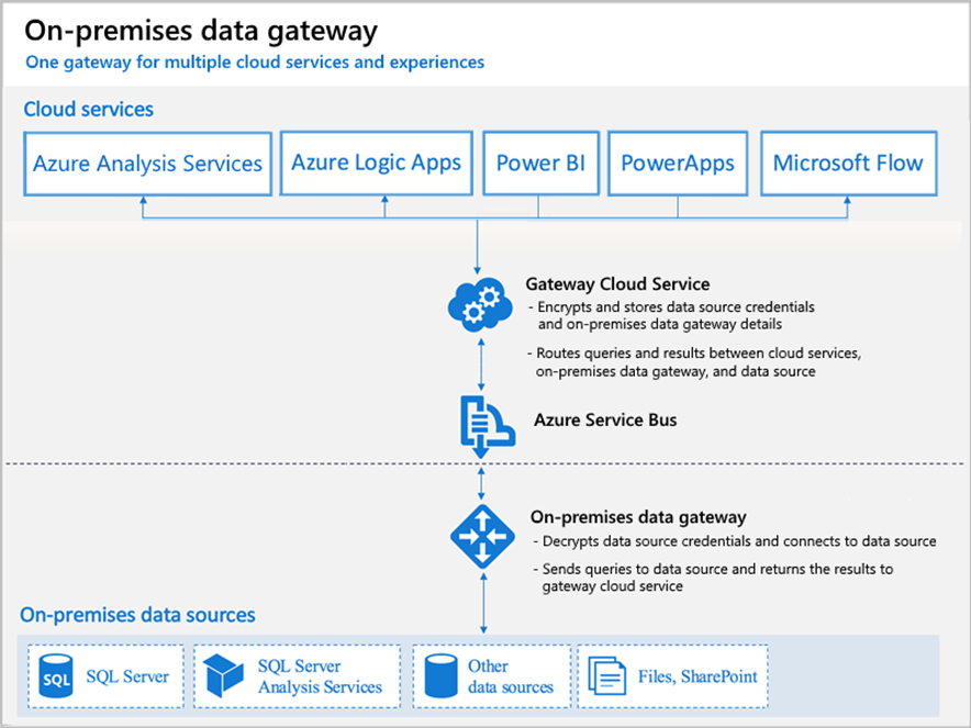 how-on-premises-data-gateway-works-flow-diagram