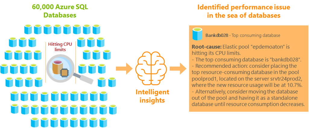 Illustration showing the use of Intelligent Insights to identify a performance issue in large group of Azure SQL Databases