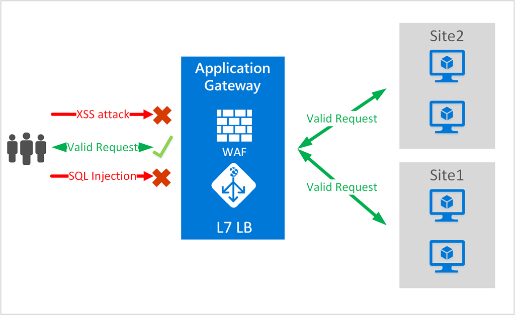 Azure Web Application Firewall Waf の一般提供を開始 It