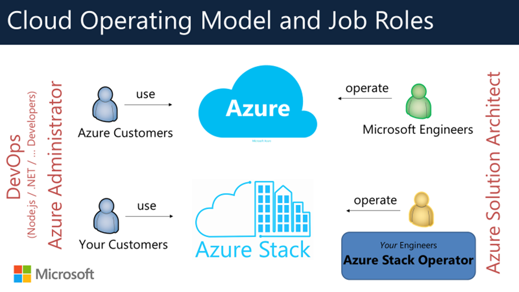 cloud-operating-model-and-job-roles