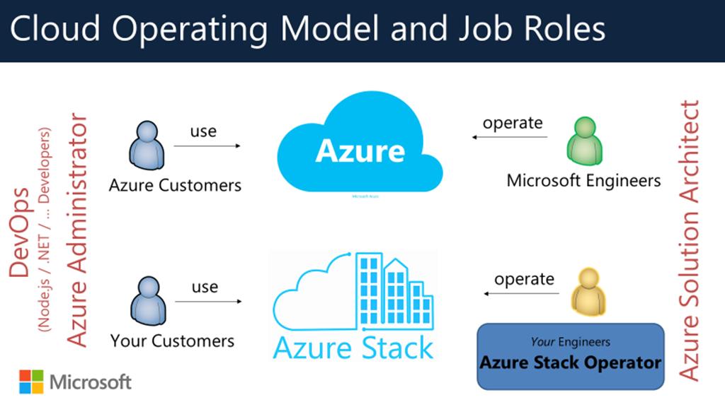 cloud-operating-model-and-job-roles